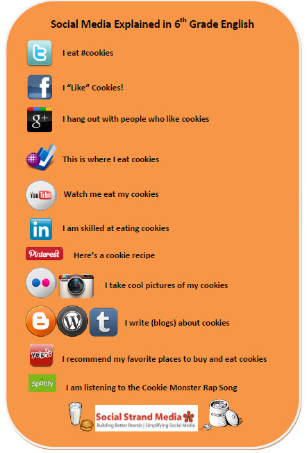 http://socialstrand.com/wp-content/uploads/2012/02/Social-Media-Explained2.jpg