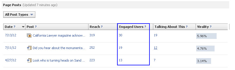 Facebook Insights Engaged Users