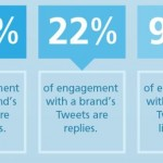 Twitter Engagement: How Brands Can Connect Better with Their Followers