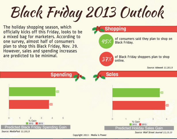Marketing stats for Black Friday 2013